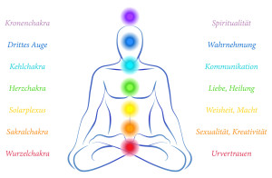 Chakras with German Labeling
